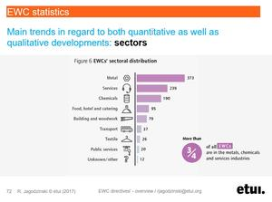 EWCs by sector from EWC Facts and Figures 2015